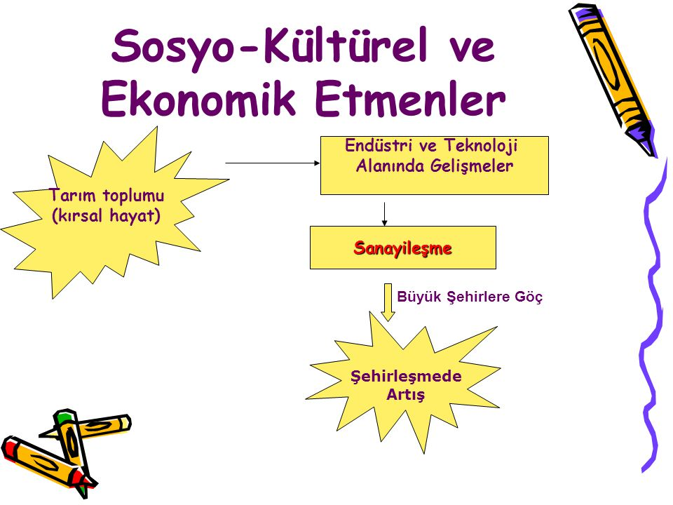 Sosyo-Kültürel ve Ekonomik Etmenler