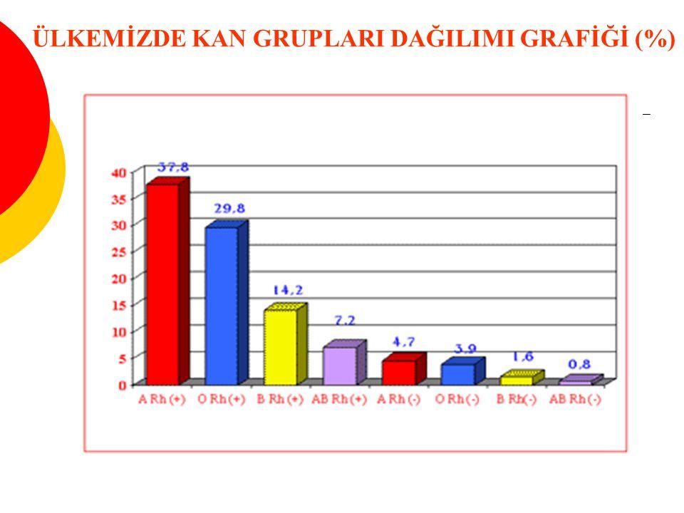 ÜLKEMİZDE KAN GRUPLARI DAĞILIMI GRAFİĞİ (%)