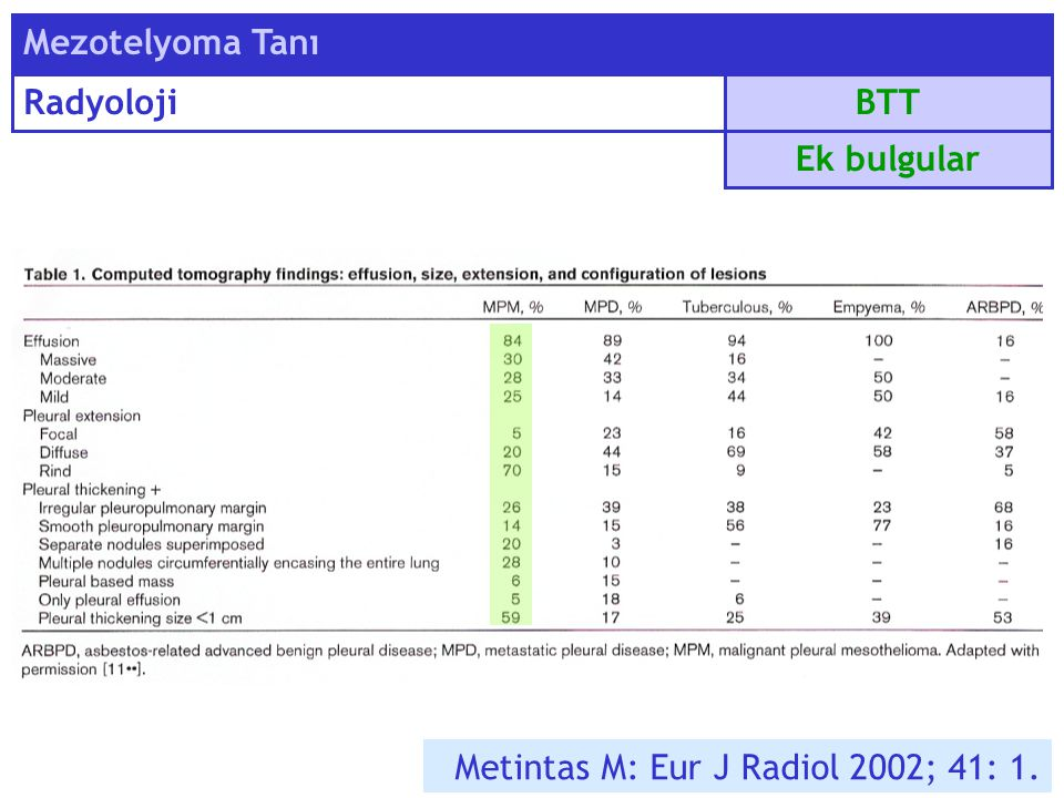 Mezotelyoma Tanı Radyoloji BTT Ek bulgular Metintas M: Eur J Radiol 2002; 41: 1.