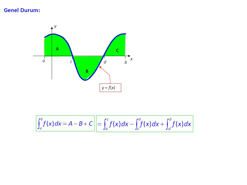 Genel Durum: x y A C a c d b B y = f(x)