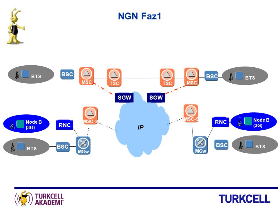 NGN Faz1 IP BSC BSC SGW SGW RNC RNC BSC BSC BTS MSC BTS TSC TSC MSC