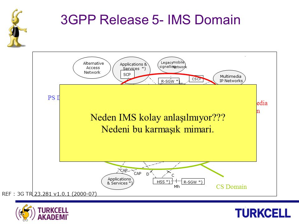 3GPP Release 5- IMS Domain