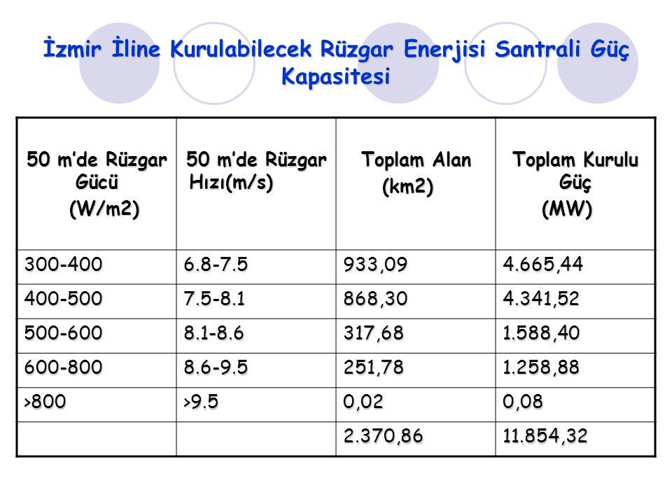 İzmir İline Kurulabilecek Rüzgar Enerjisi Santrali Güç Kapasitesi