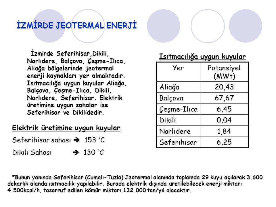 İZMİRDE JEOTERMAL ENERJİ