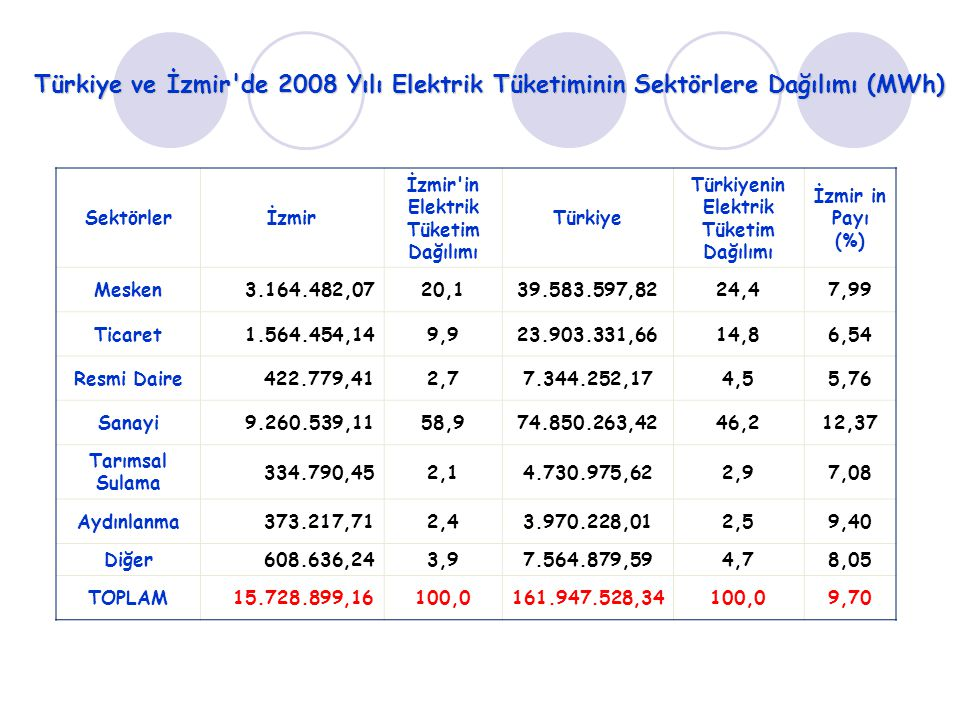 Türkiye ve İzmir de 2008 Yılı Elektrik Tüketiminin Sektörlere Dağılımı (MWh)