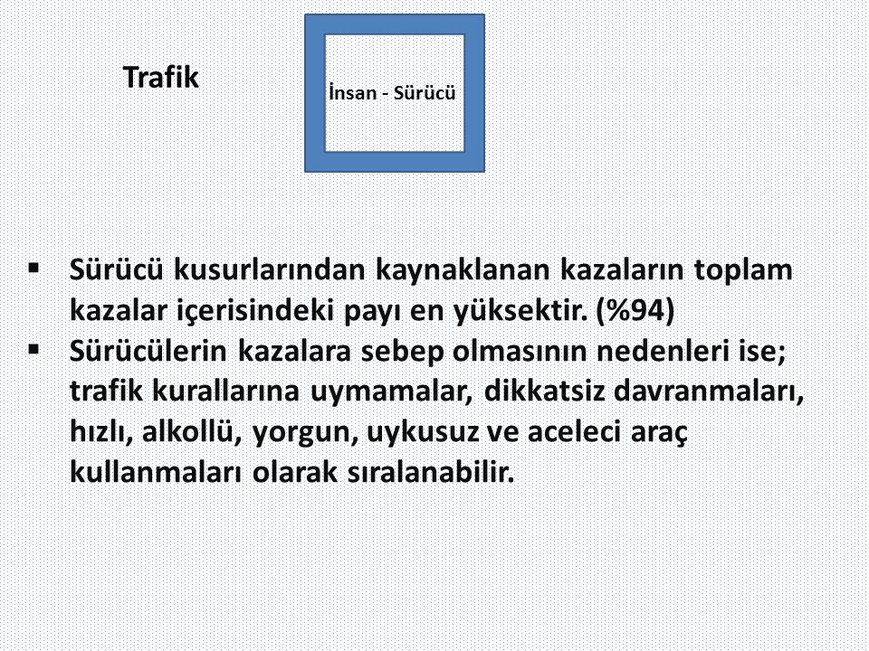 Trafik İnsan - Sürücü. Sürücü kusurlarından kaynaklanan kazaların toplam kazalar içerisindeki payı en yüksektir. (%94)
