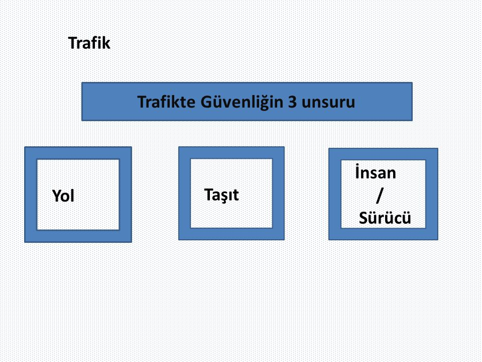Trafikte Güvenliğin 3 unsuru