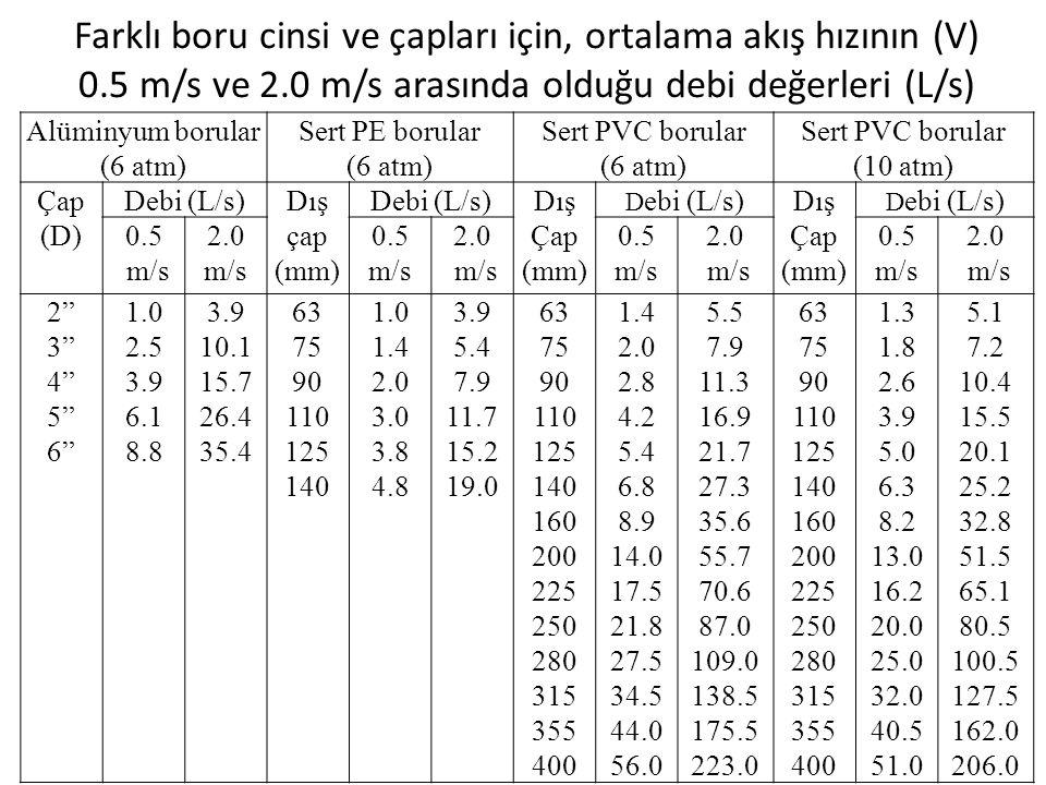 Farklı boru cinsi ve çapları için, ortalama akış hızının (V) 0