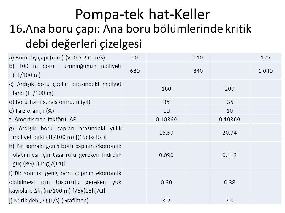 Pompa-tek hat-Keller Ana boru çapı: Ana boru bölümlerinde kritik debi değerleri çizelgesi. a) Boru dış çapı (mm) (V=0.5-2.0 m/s)