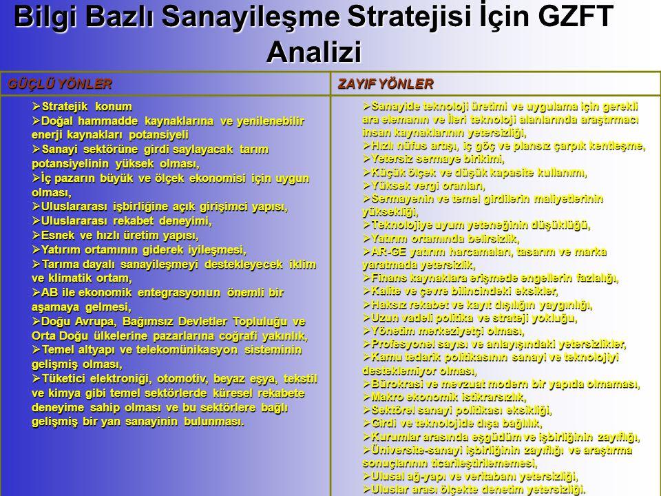 Bilgi Bazlı Sanayileşme Stratejisi İçin GZFT Analizi