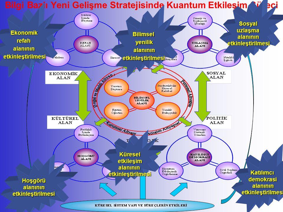 Bilgi Bazlı Yeni Gelişme Stratejisinde Kuantum Etkileşim Süreci
