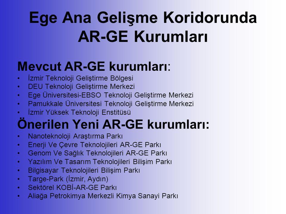 Ege Ana Gelişme Koridorunda AR-GE Kurumları