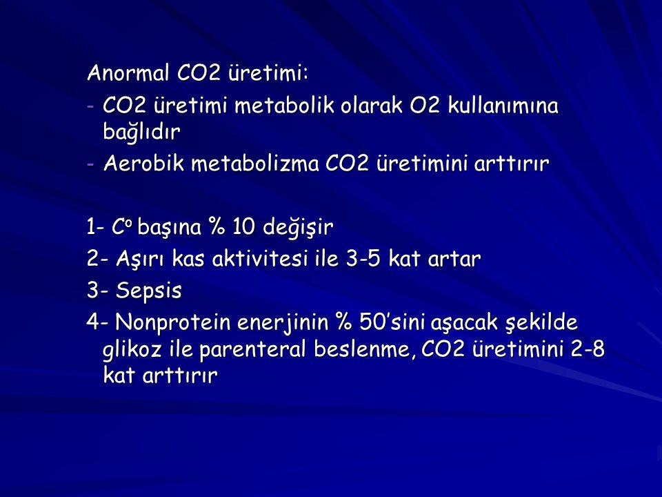 Anormal CO2 üretimi: CO2 üretimi metabolik olarak O2 kullanımına bağlıdır. Aerobik metabolizma CO2 üretimini arttırır.