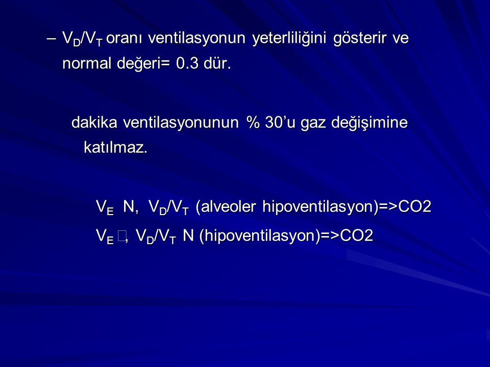VD/VT oranı ventilasyonun yeterliliğini gösterir ve normal değeri= 0