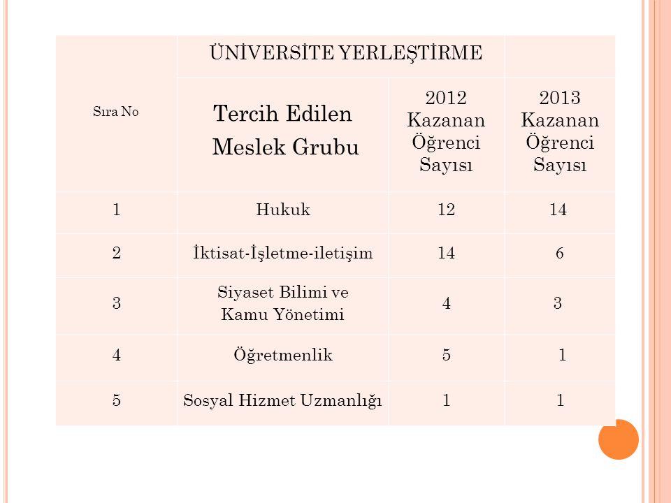 Tercih Edilen Meslek Grubu ÜNİVERSİTE YERLEŞTİRME 2012 Kazanan Öğrenci