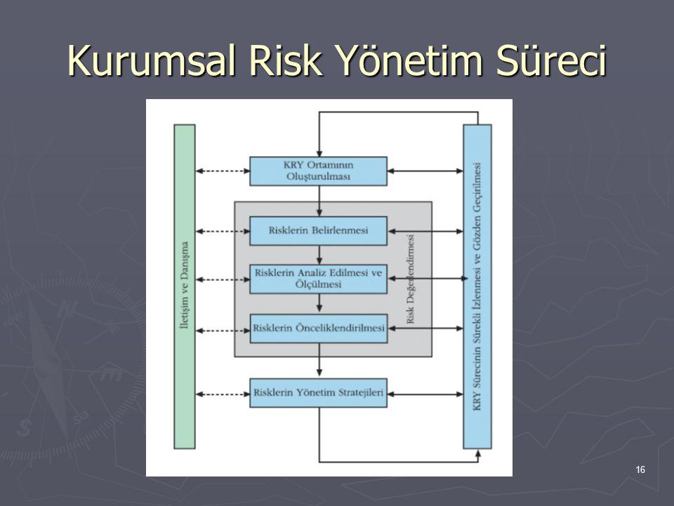 Kurumsal Risk Yönetim Süreci