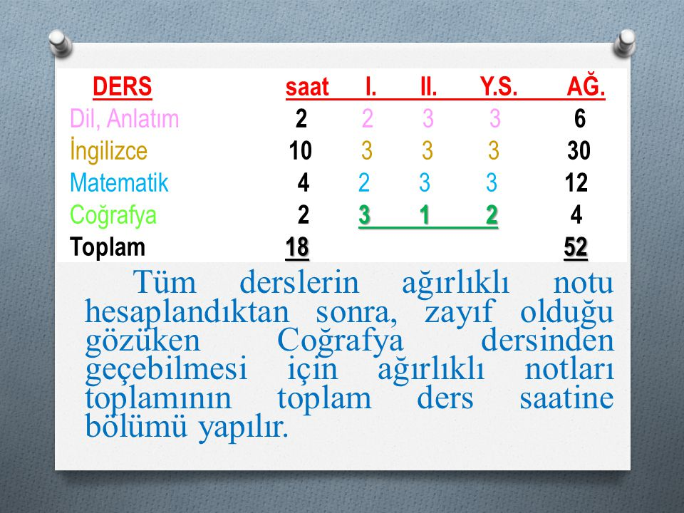 DERS saat I. II. Y.S. AĞ. Dil, Anlatım 2 2 3 3 6 İngilizce 10 3 3 3 30 Matematik 4 2 3 3 12 Coğrafya 2 3 1 2 4 Toplam 18 52