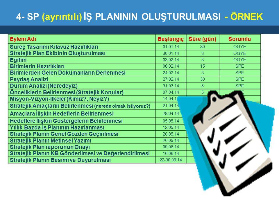 4- SP (ayrıntılı) İŞ PLANININ OLUŞTURULMASI - ÖRNEK