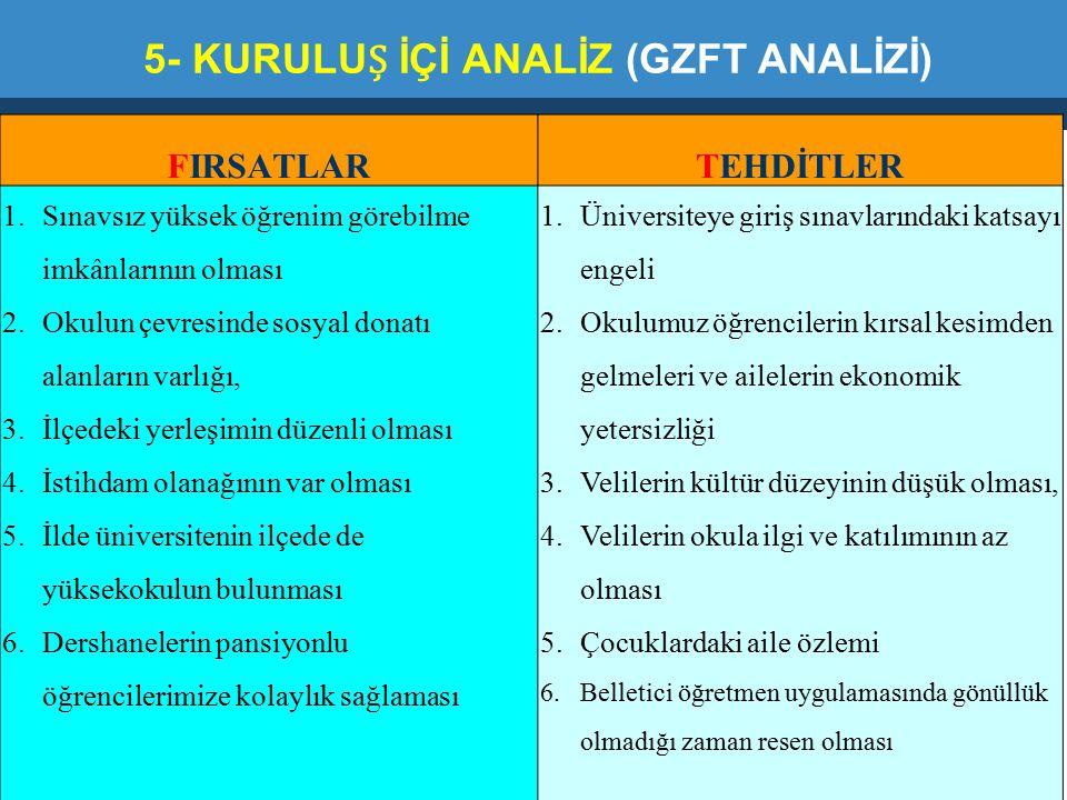 5- KURULUȘ İÇİ ANALİZ (GZFT ANALİZİ)