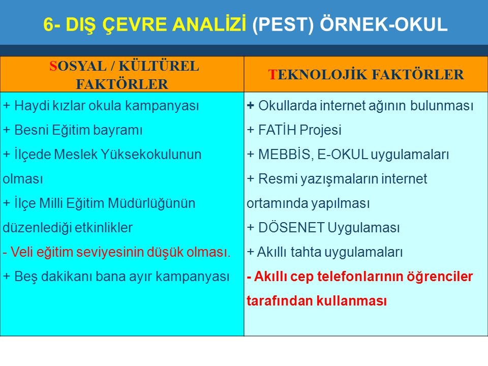 6- DIŞ ÇEVRE ANALİZİ (PEST) ÖRNEK-OKUL SOSYAL / KÜLTÜREL FAKTÖRLER