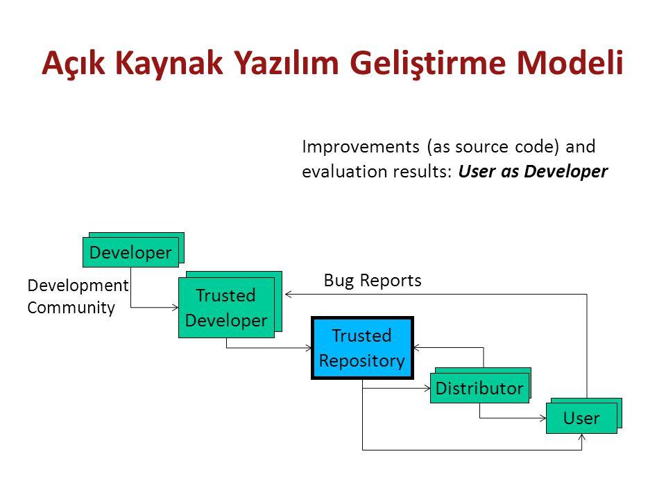 Açık Kaynak Yazılım Geliştirme Modeli