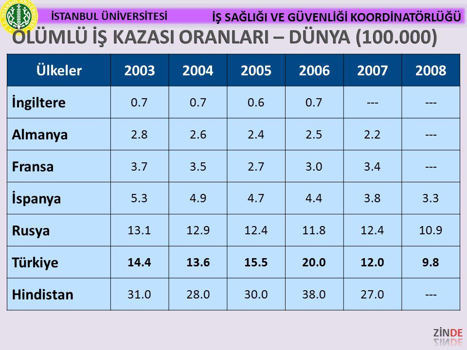 ÖLÜMLÜ İŞ KAZASI ORANLARI – DÜNYA (100.000)