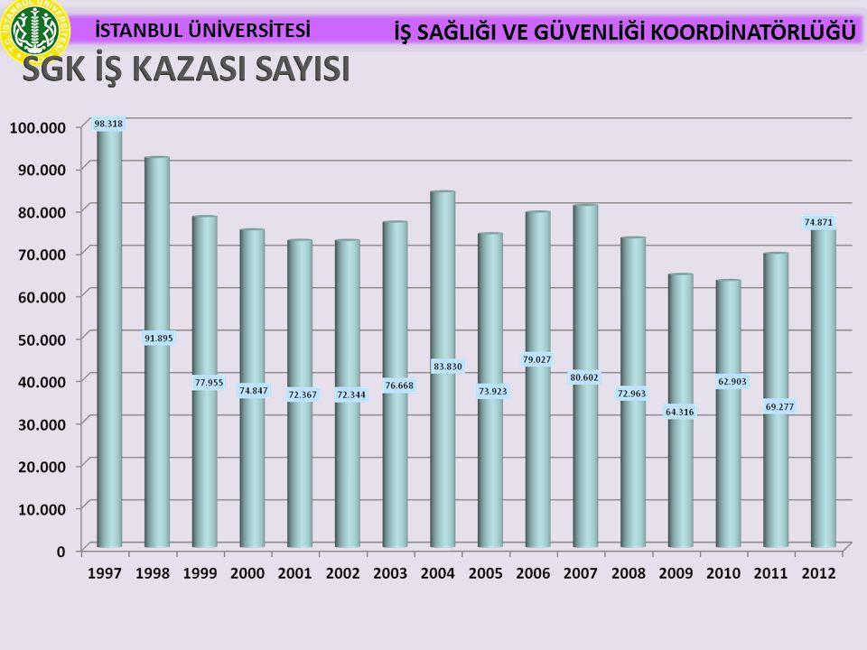 SGK İŞ KAZASI SAYISI 54 54