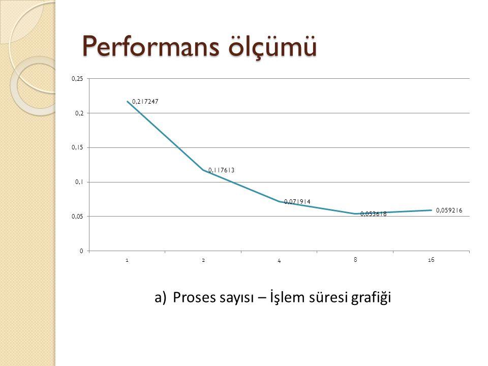 Proses sayısı – İşlem süresi grafiği
