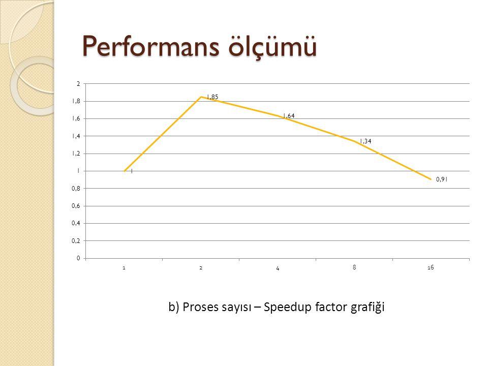 b) Proses sayısı – Speedup factor grafiği