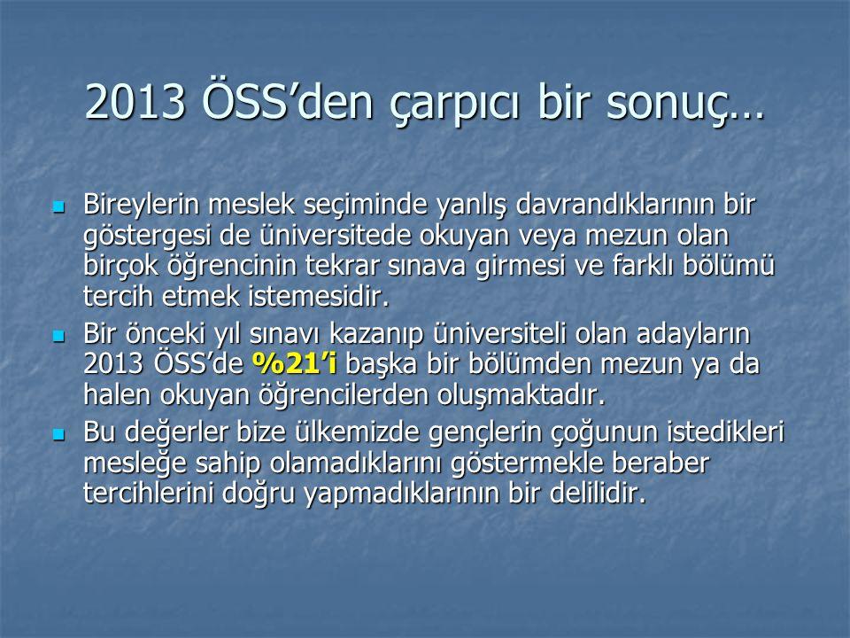 2013 ÖSS'den çarpıcı bir sonuç…