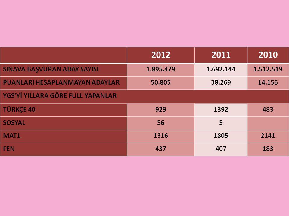 2012 2011 2010 SINAVA BAŞVURAN ADAY SAYISI 1.895.479 1.692.144