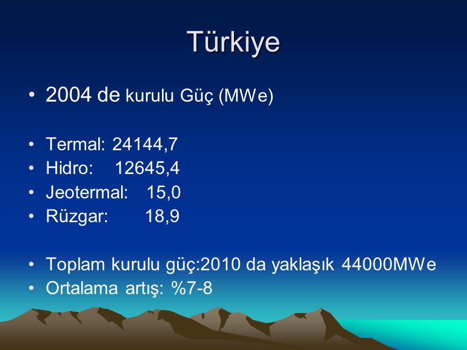 Türkiye 2004 de kurulu Güç (MWe) Termal: 24144,7 Hidro: 12645,4