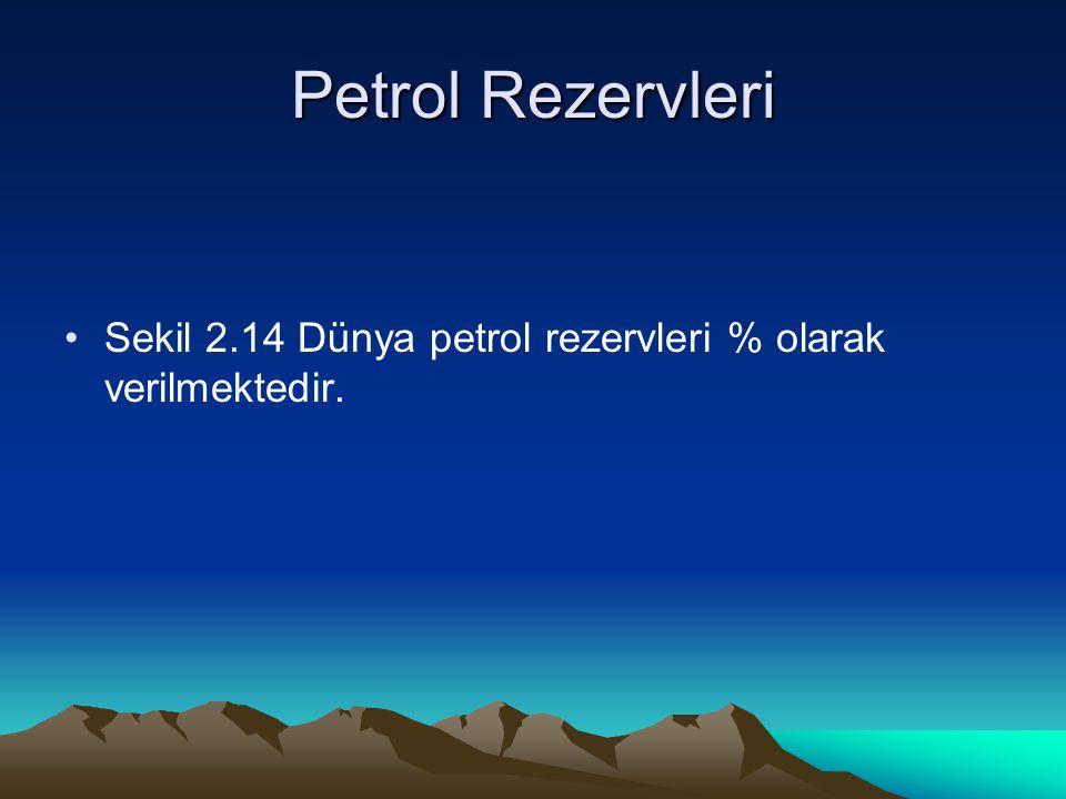 Petrol Rezervleri Sekil 2.14 Dünya petrol rezervleri % olarak verilmektedir.