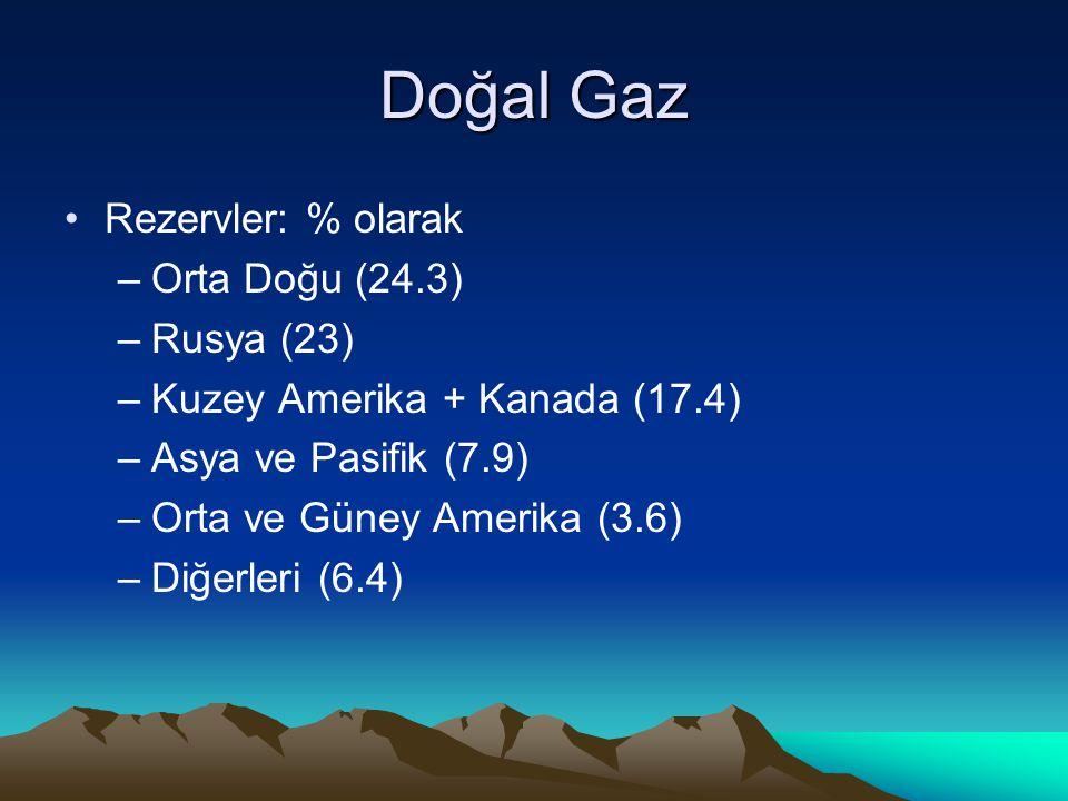 Doğal Gaz Rezervler: % olarak Orta Doğu (24.3) Rusya (23)