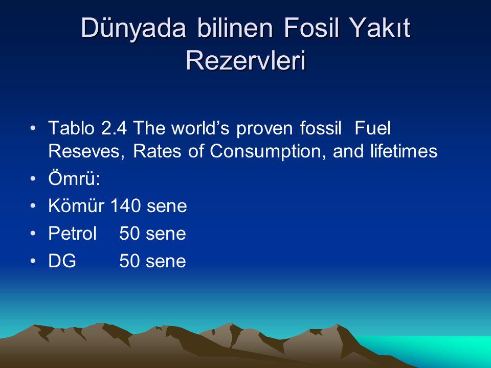 Dünyada bilinen Fosil Yakıt Rezervleri