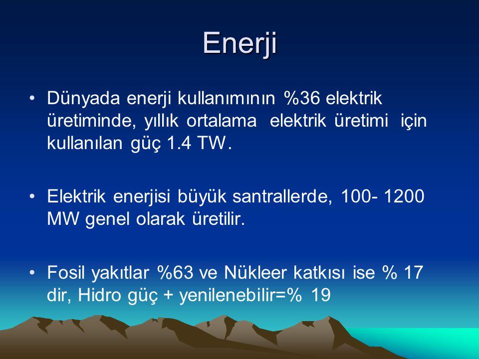Enerji Dünyada enerji kullanımının %36 elektrik üretiminde, yıllık ortalama elektrik üretimi için kullanılan güç 1.4 TW.