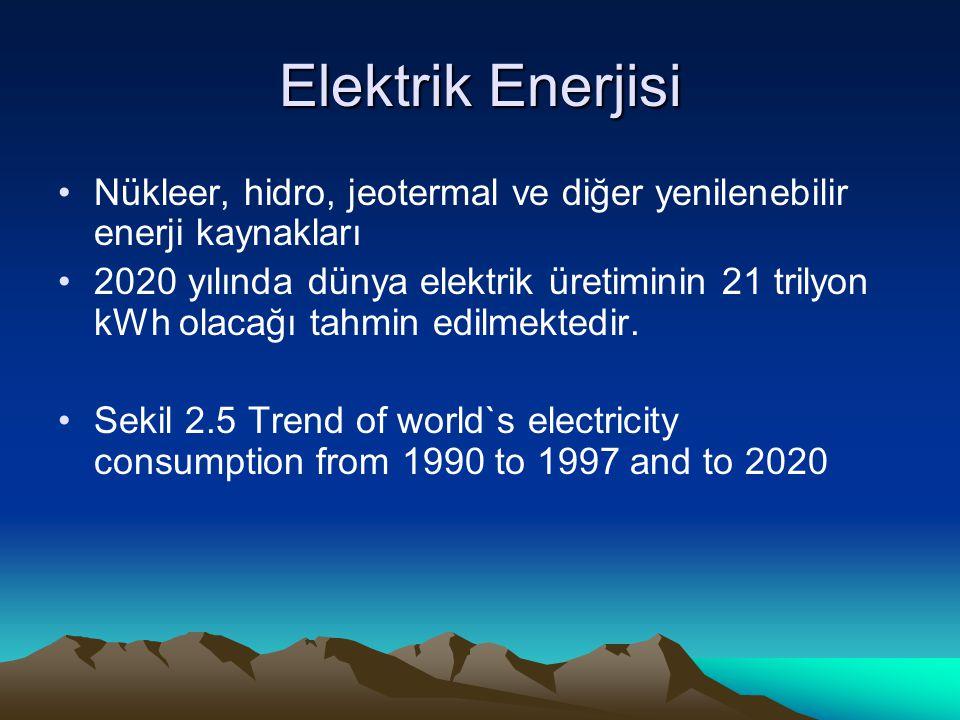 Elektrik Enerjisi Nükleer, hidro, jeotermal ve diğer yenilenebilir enerji kaynakları.