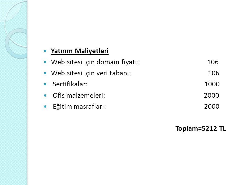 Yatırım Maliyetleri Web sitesi için domain fiyatı: 106.