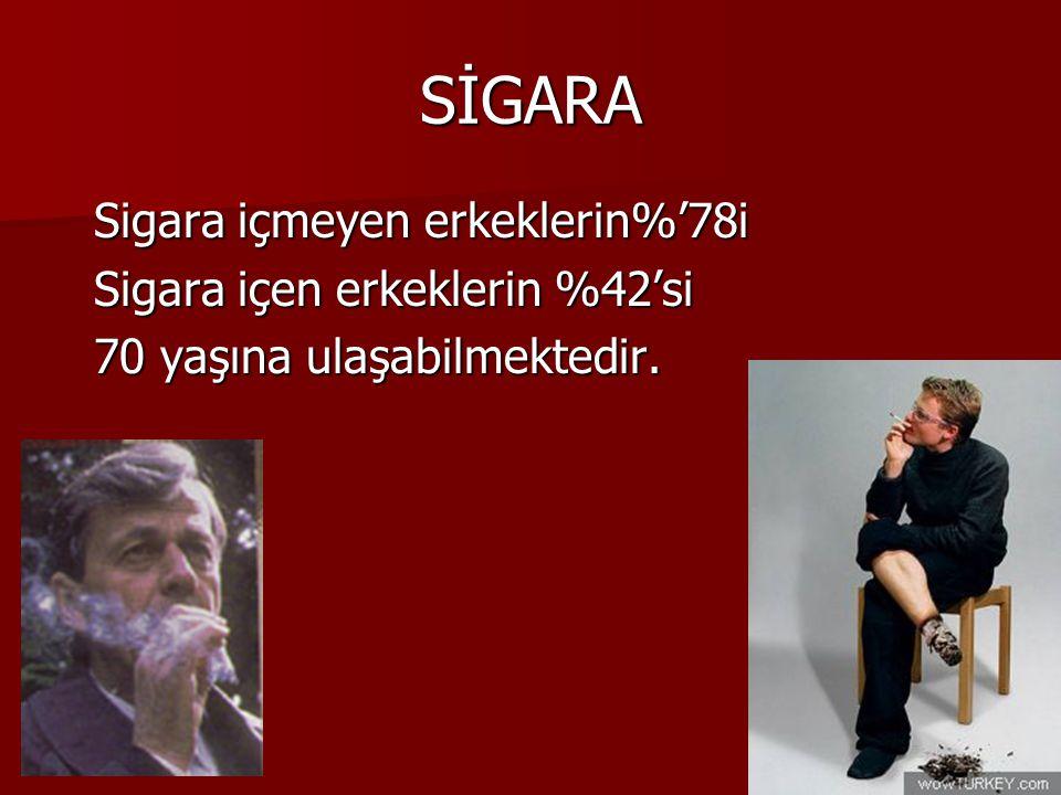 SİGARA Sigara içmeyen erkeklerin%'78i Sigara içen erkeklerin %42'si