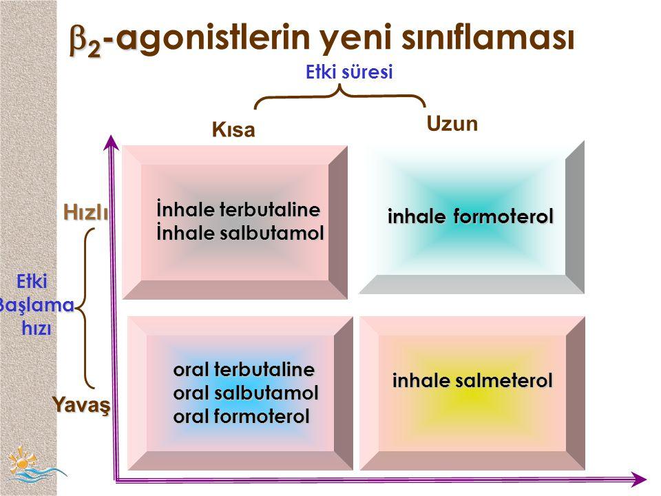 2-agonistlerin yeni sınıflaması