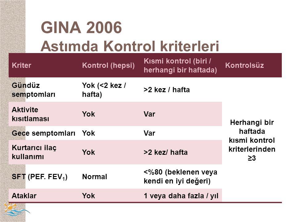 GINA 2006 Astımda Kontrol kriterleri