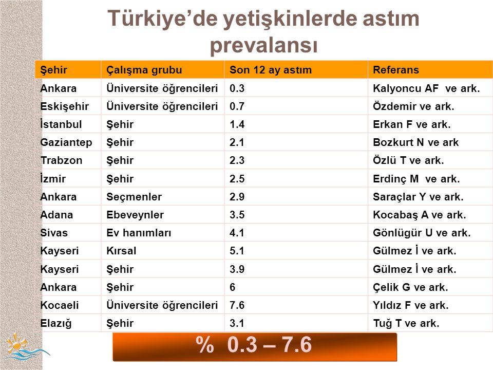 Türkiye'de yetişkinlerde astım prevalansı