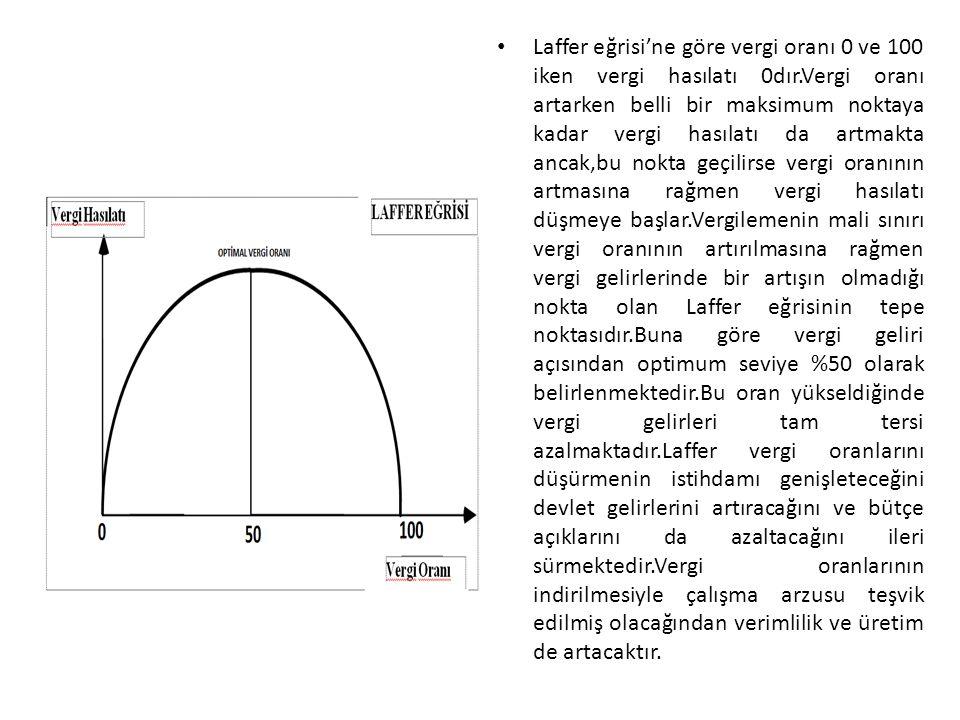 Laffer eğrisi'ne göre vergi oranı 0 ve 100 iken vergi hasılatı 0dır