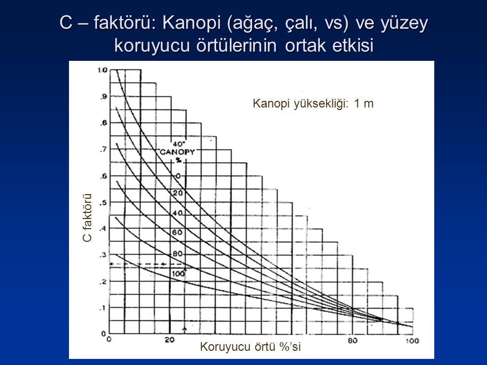 C – faktörü: Kanopi (ağaç, çalı, vs) ve yüzey koruyucu örtülerinin ortak etkisi