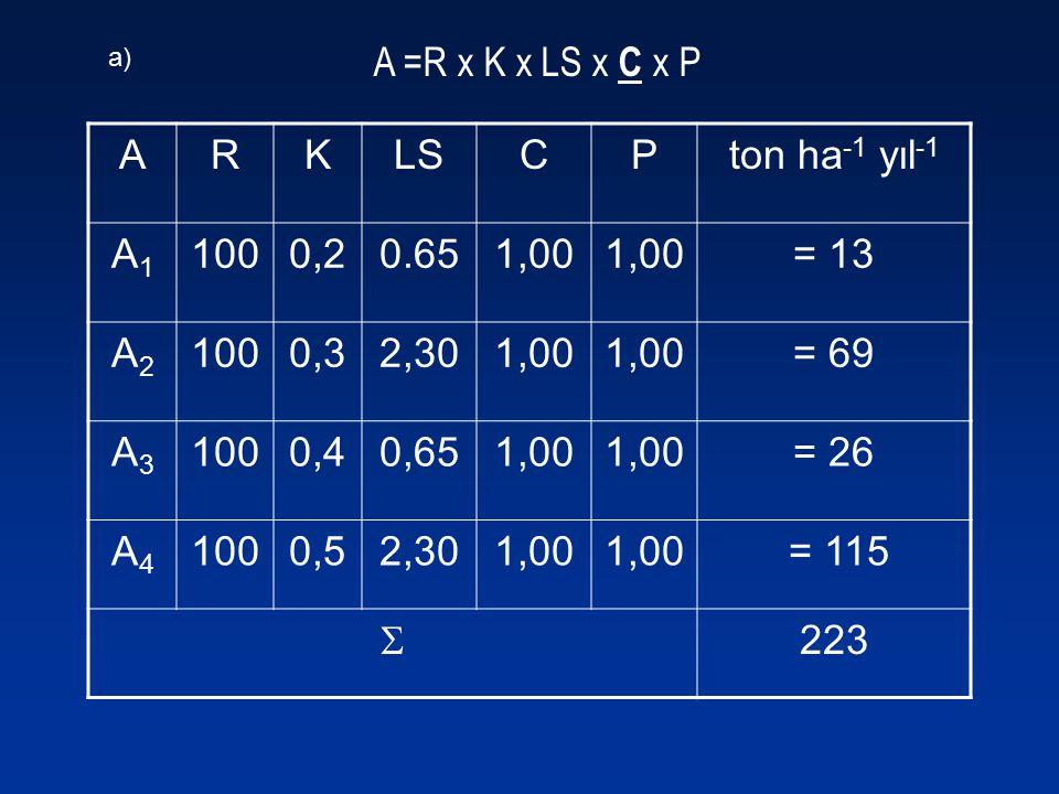 A =R x K x LS x C x P A R K LS C P ton ha-1 yıl-1 A1 100 0,2 0.65 1,00
