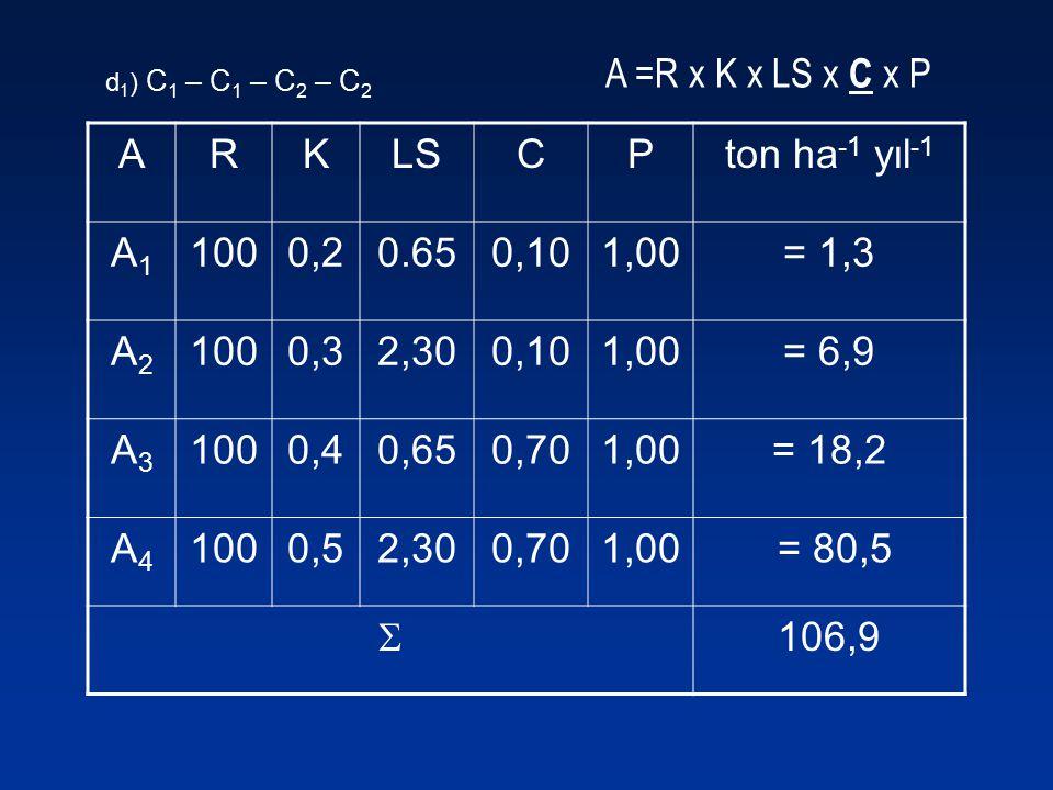 A =R x K x LS x C x P A R K LS C P ton ha-1 yıl-1 A1 100 0,2 0.65 0,10