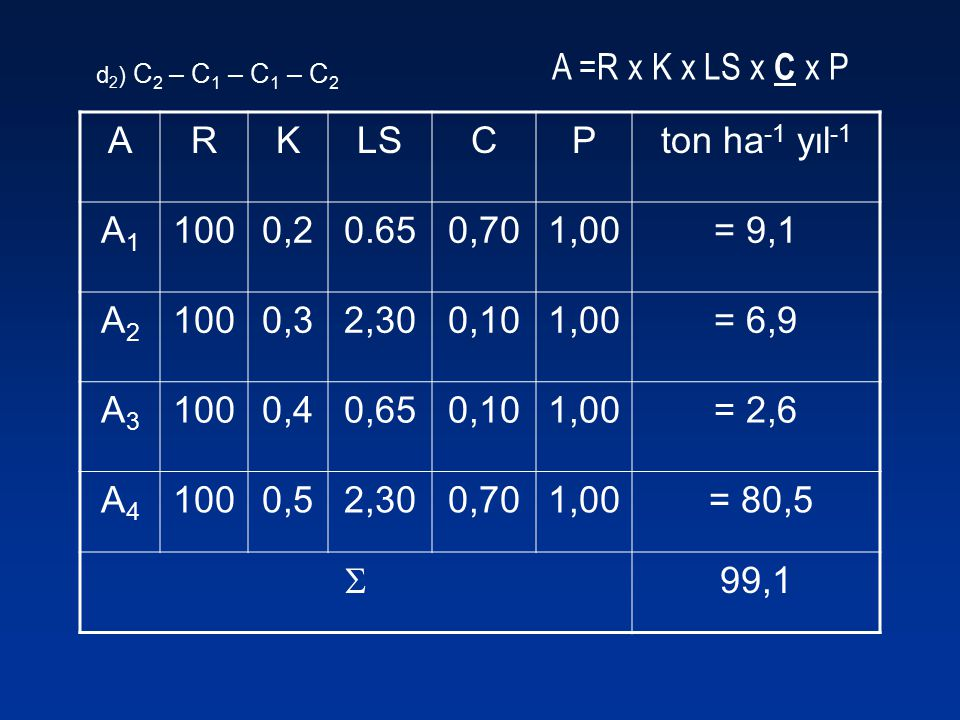 A =R x K x LS x C x P A R K LS C P ton ha-1 yıl-1 A1 100 0,2 0.65 0,70