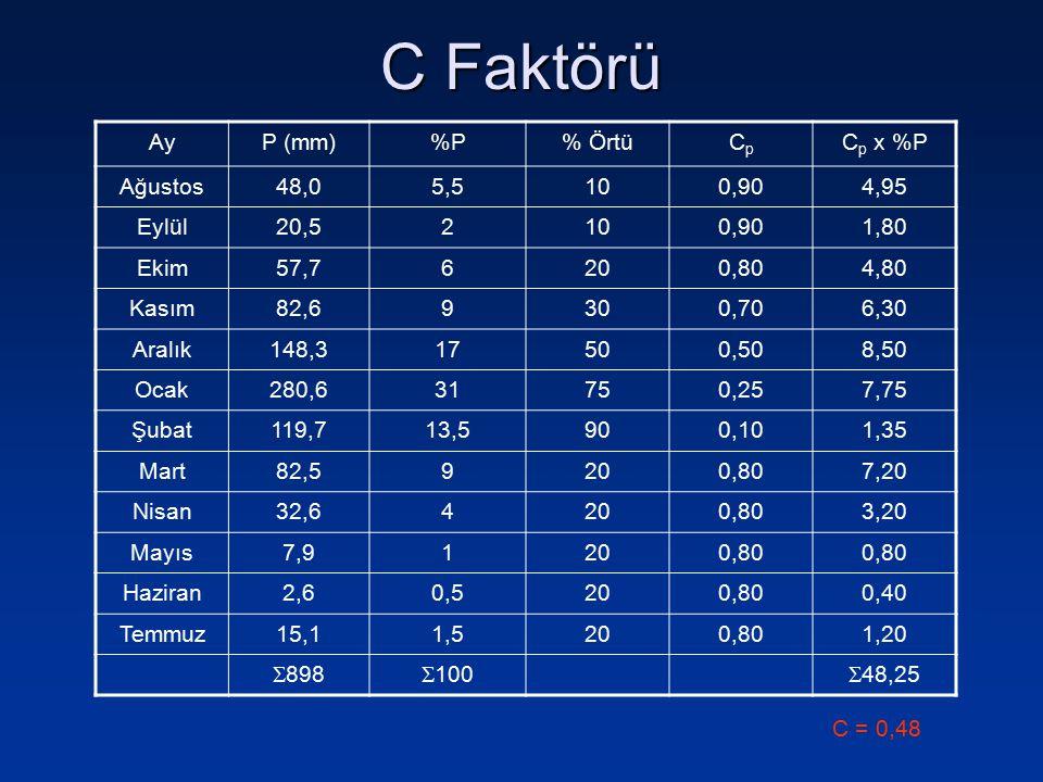 C Faktörü Ay P (mm) %P % Örtü Cp Cp x %P Ağustos 48,0 5,5 10 0,90 4,95