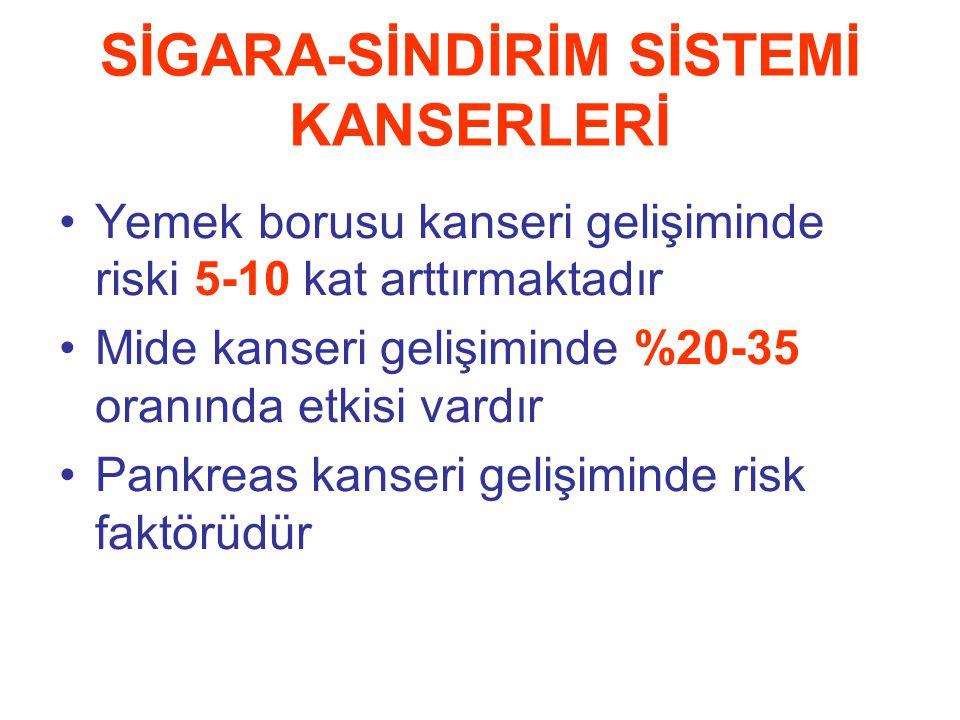 SİGARA-SİNDİRİM SİSTEMİ KANSERLERİ