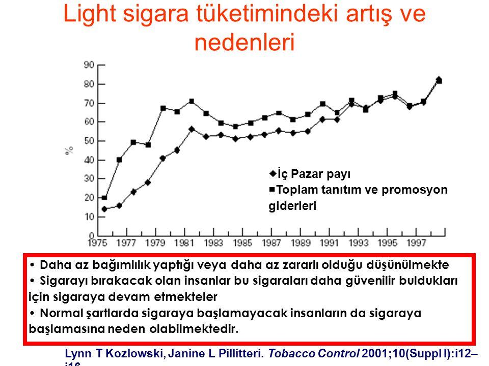 Light sigara tüketimindeki artış ve nedenleri